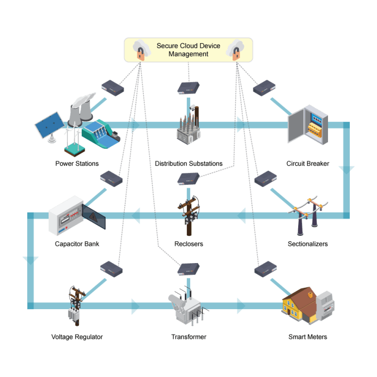 Infographic Illustrating a Distribution Automation System for Electric Utilities
