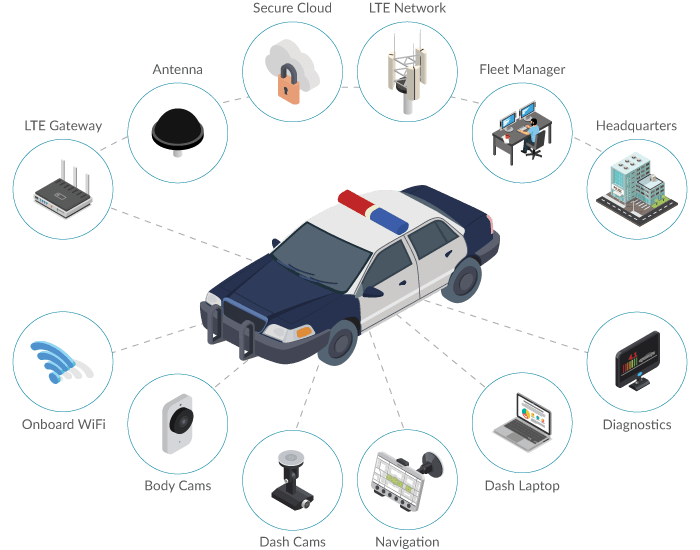 Vehicle Area Networks