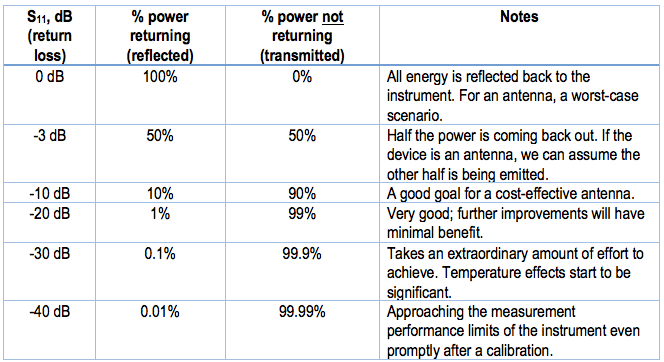 Table 1: Phase vs frequency