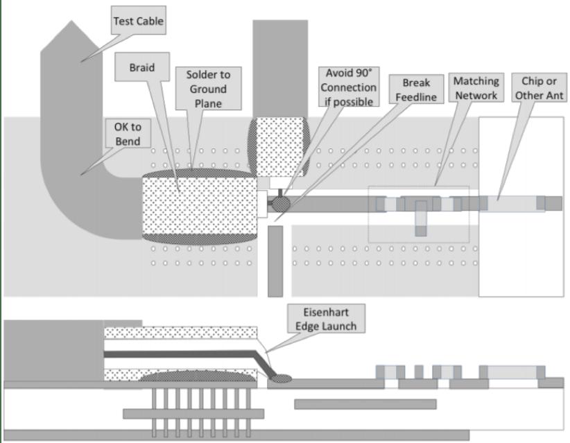 Testing & Matching PCB Antennas