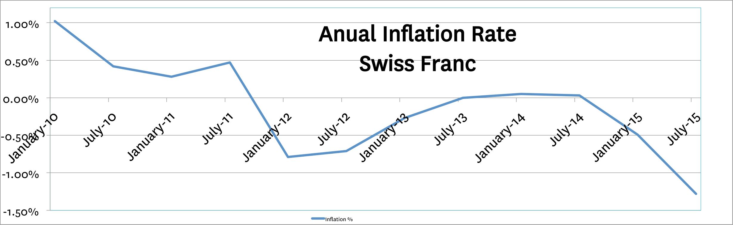 SwissInflationFinalEdit.png