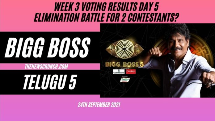 Bigg Boss 5 Telugu Voting Results 24th September Impacted By Captaincy, First Love Tasks Elimination