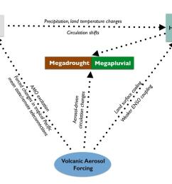 schematic of megadrought and teleconnections [ 1200 x 900 Pixel ]