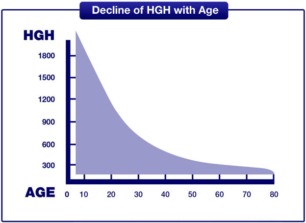 HGH-levels-as-you-age