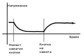 График изменения напряжения RC-цепи