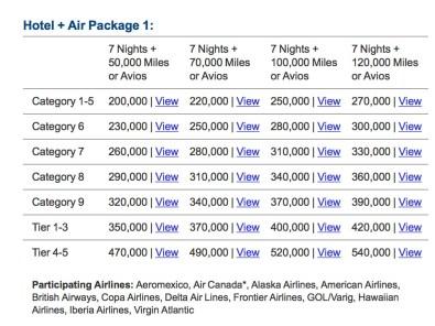 Marriott Travel Package before August.jpg