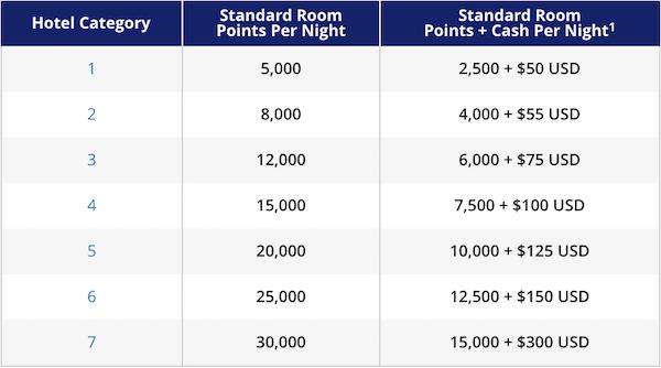 Hyatt-Points-Cash-Chart-Before