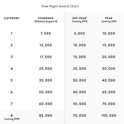 marriott-hotel-category-changes-2019-3.jpg
