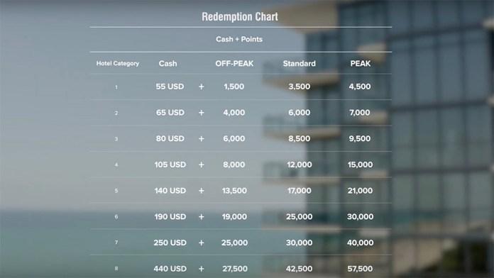 marriott-cash-and-points-award-chart.jpg