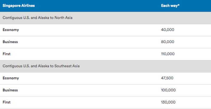 redeem-alaska-miles-on-singapore-airlines-award-chart-1
