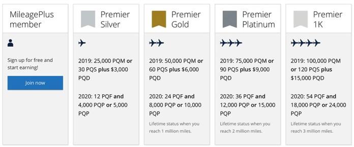 united-mileageplus-change-2019-2020-qualification-requirements