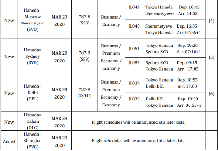 japan-airlines-haneda-new-flights-2020-3