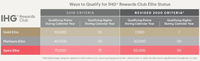 ihg-elite-requirements-2020.png