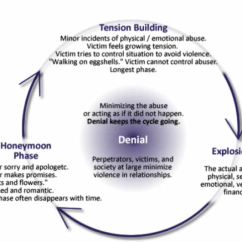Emotional Cycle Of Abuse Diagram Fj1200 Wiring Generational Domestic Violence Blog Diagrams
