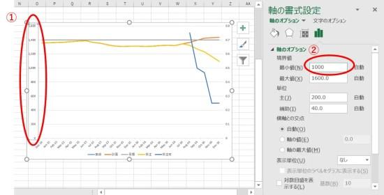 グラフ作成③