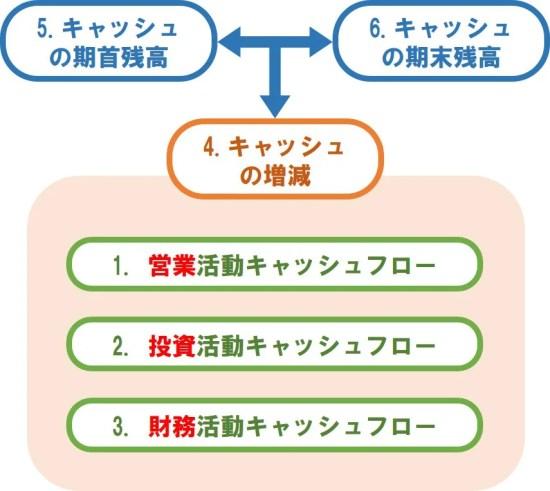 CF計算書 項目関連図
