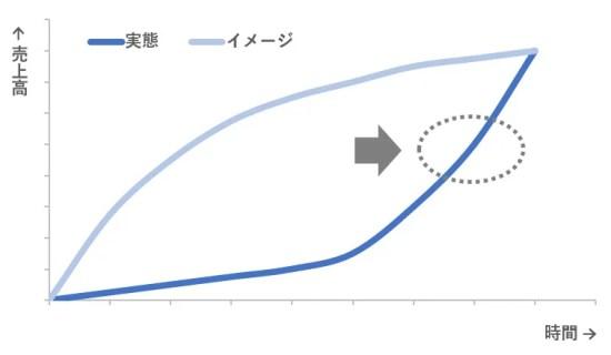 売上グラフ4
