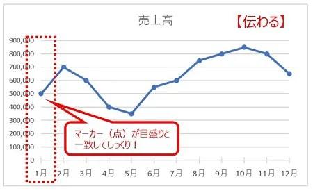 伝わる折れ線グラフ