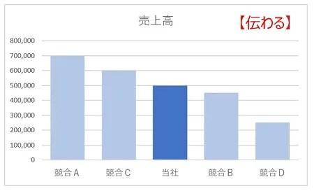 伝わるグラフ