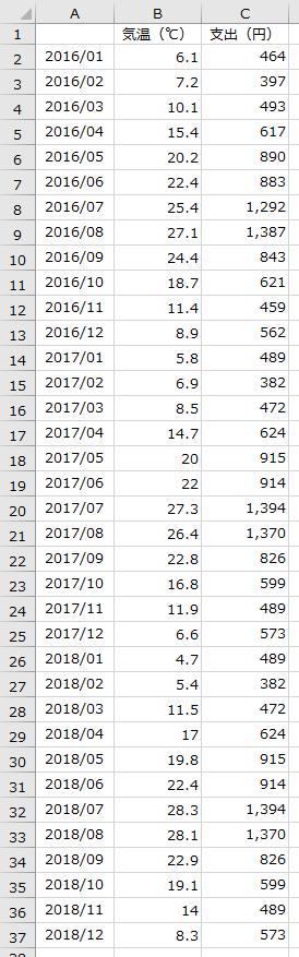 平均気温・アイスクリーム支出額 データ