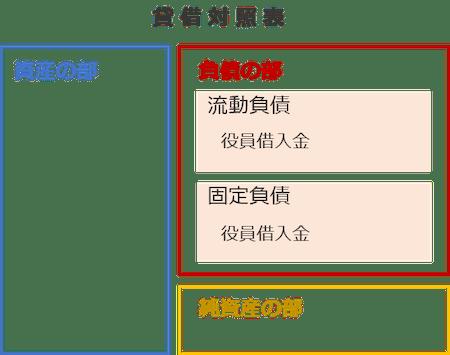 借入金の決算書表示【会社編】