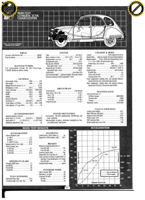 Original 1986 Citroen 2CV 6 Charleston, low mileage
