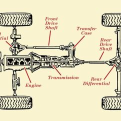 Jeep Front End Parts Diagram Bohr Of Iron Where Transfer Case Is Located?- Used Transfe Rcases 4 All
