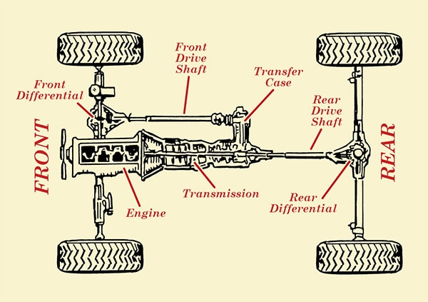 Where Transfer Case Is Located?- Used Transfe Rcases 4 All
