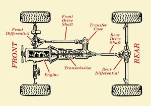 Where transfer case is located? used transfe rcases 4 all