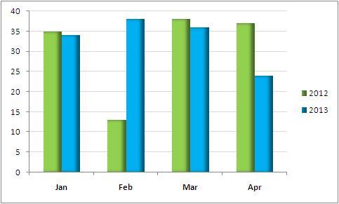 Yoy comparison also custom charts in excel stacked column chart useful gyaan rh usefulgyaan wordpress