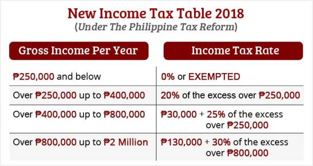 Income Tax Table 2018