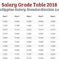 Salary Grade Table 2018 - Philippine Salary Standardization Law