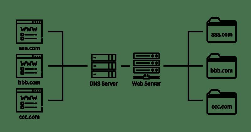 wiringpi apache 2 virtual host
