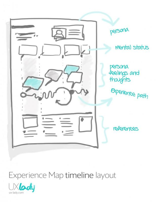 experience map content & elements