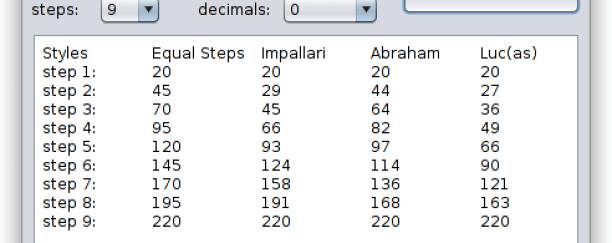 Steminterpolation