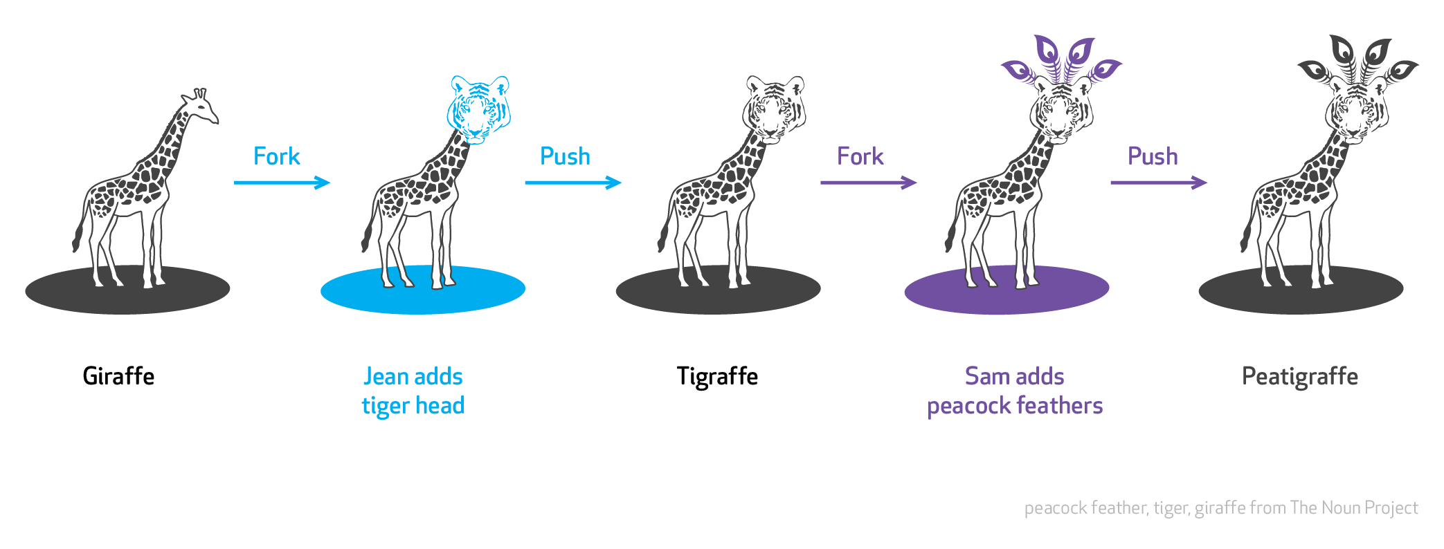 The GitHub flow represented as a giraffe that gets iterated on as it moves through the process. Image credit goes to diy.org.