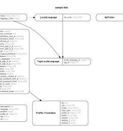 https github com rubymonsters speakerinnen liste tree anja create db schema [ 2169 x 907 Pixel ]