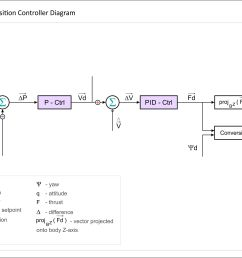 px4 position controller diagram [ 3296 x 2301 Pixel ]