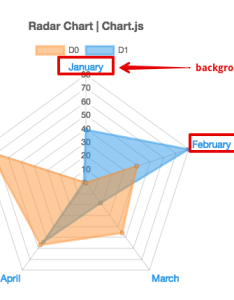Others radar chart js sample also feature request add backgroundcolor for labels of rh github