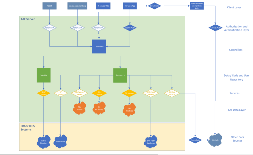 small resolution of tasks required update diagram