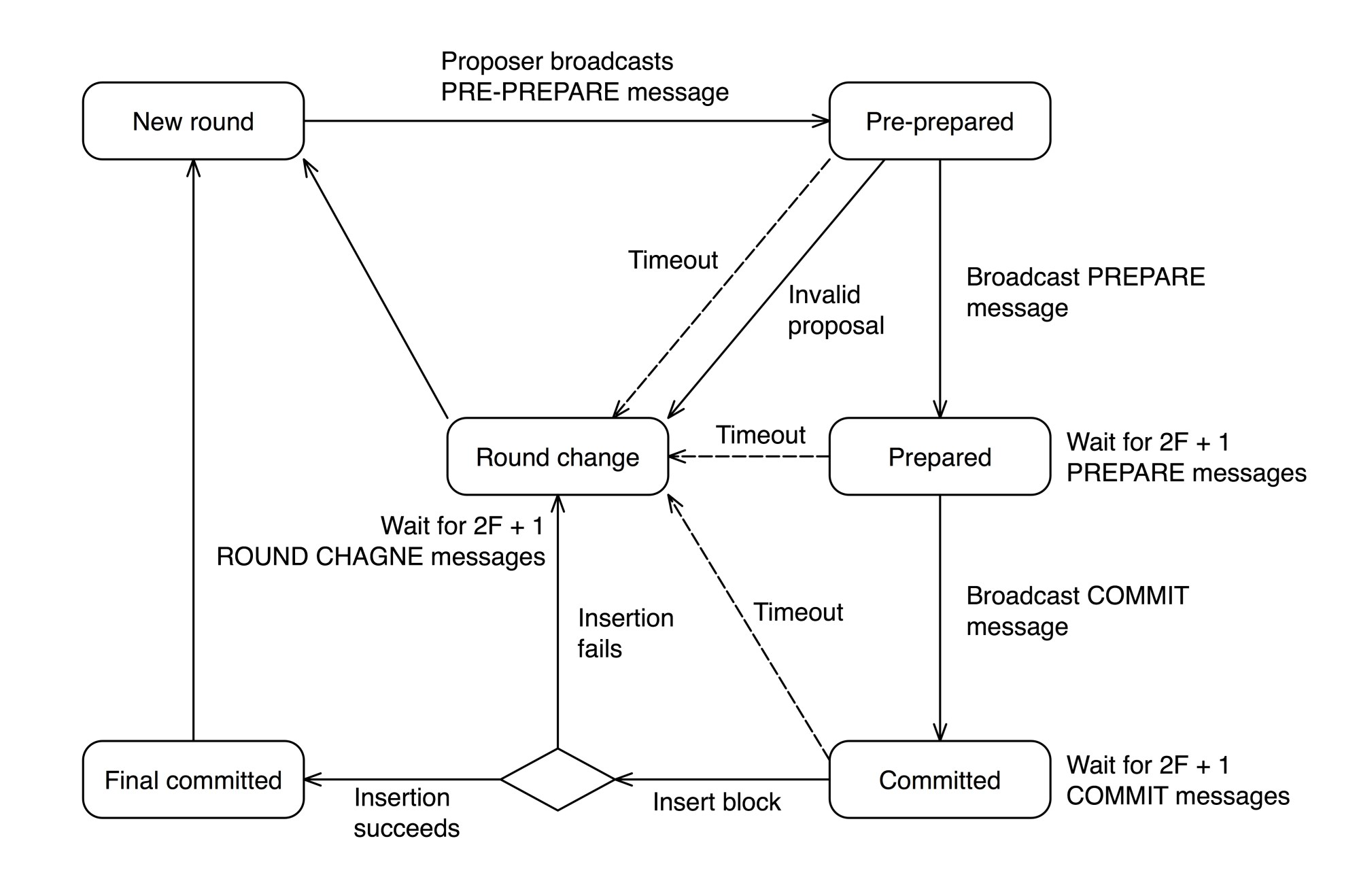 hight resolution of state transition diagram