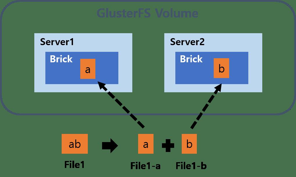 GlusterFS basic