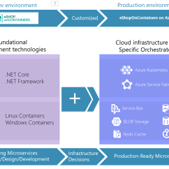 How Net Framework Works Diagram Wiring For Dual 4 Ohm Subwoofer Github Dotnet Architecture Eshoponcontainers Easy To Get Started Image