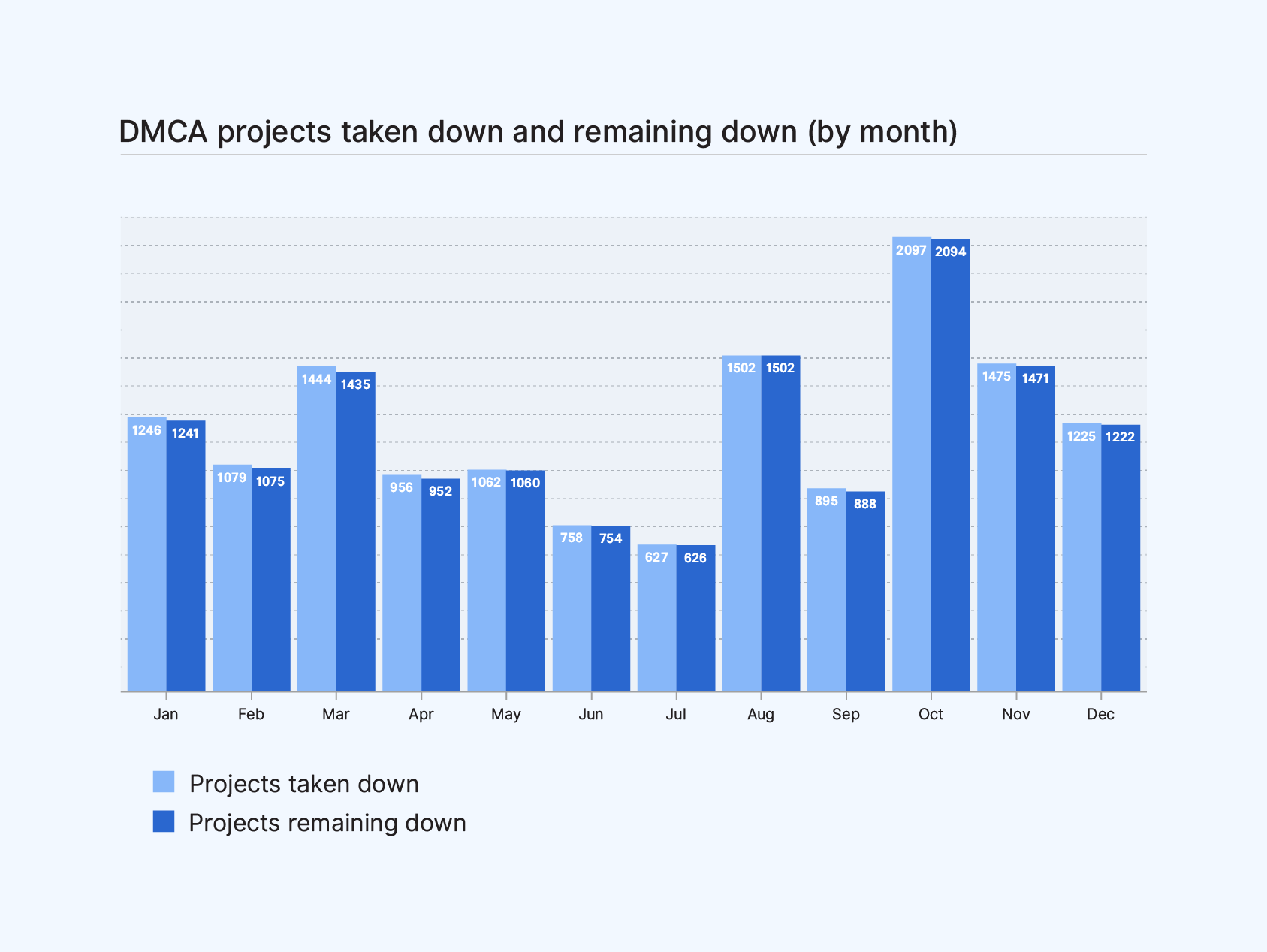 Bar graph of DMCA projects taken down and remaining down (by month) comparing projects taken down and projects remaining down.