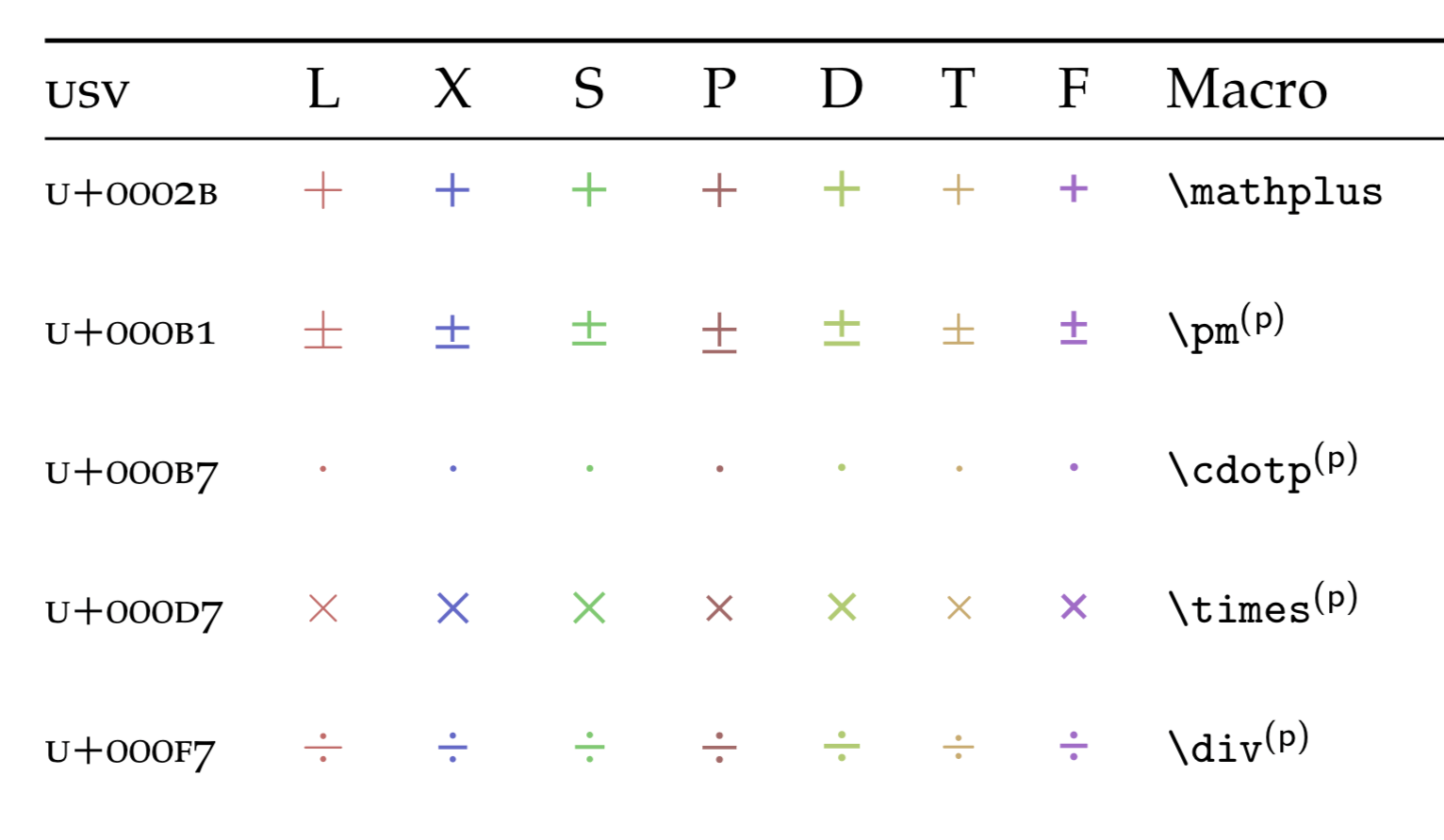 Math operators are small · Issue #39 · firamath/firamath
