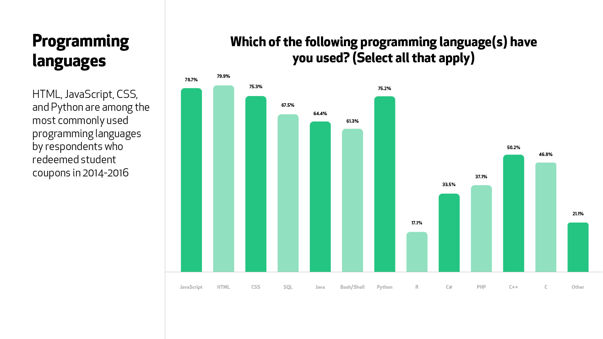 "A graph for the question, ""Which of the following programming languages have you used?"" HTML (79.9%), JavaScript (78.7%), and Python (75.2%) topped the list of responses."