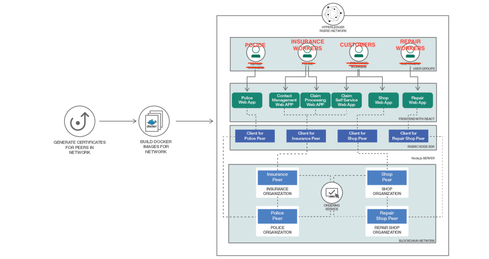 medium resolution of arch blockchain insurance2