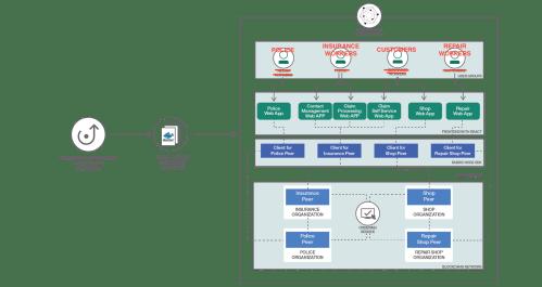 small resolution of arch blockchain insurance2