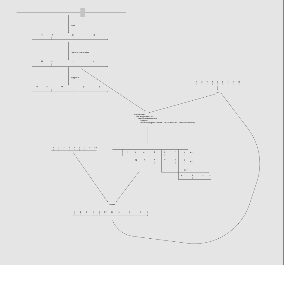 medium resolution of i simplified this diagram by assuming access to a seconds since the app started stream that you see in the top right and