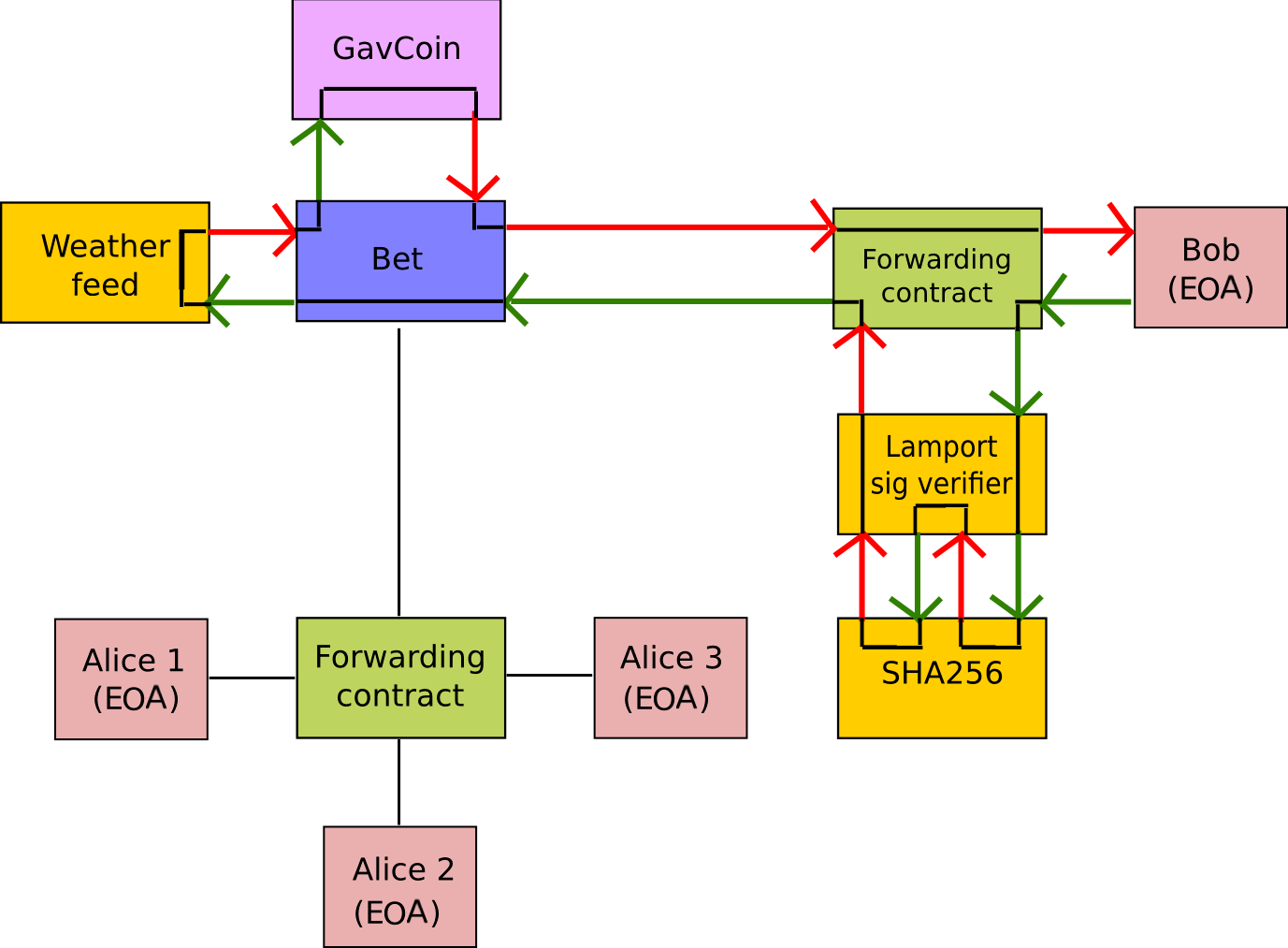 stack diagram virtual environment simplicity 4211 wiring ethereum development tutorial wiki github state machine